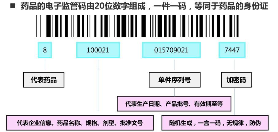 药品电子监管码