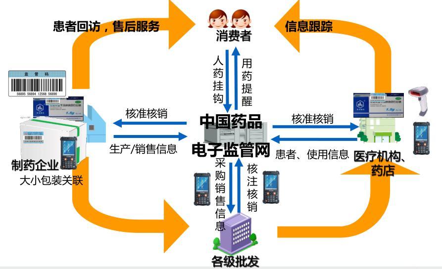 药监管理系统的流程图