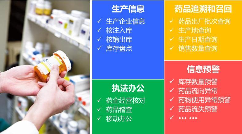 药品追溯和医药流通监管系统的功能应用