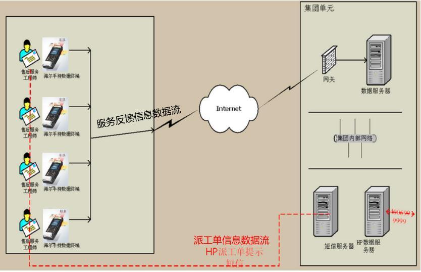 海尔集团售后维修系统架构图
