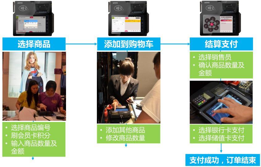 龙8娱乐平台_茂业百货移动支付方案应用流程图