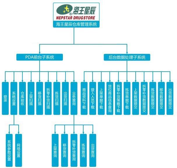 海王星辰自动仓储管理系统说明