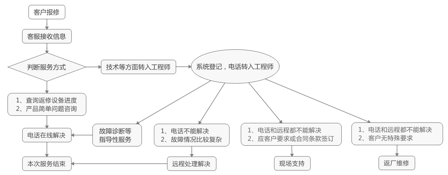 优博讯售后服务流程图