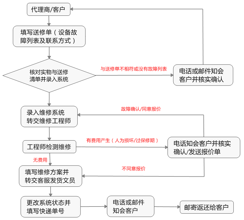 龙8娱乐平台_龙8娱乐设备返厂维修流程图