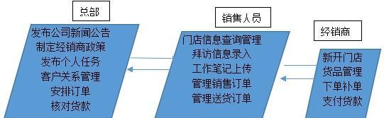 移动销售管理解决方案流程图