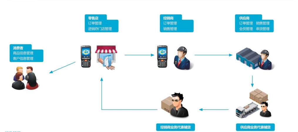 产品流向追溯管理解决方案流程图