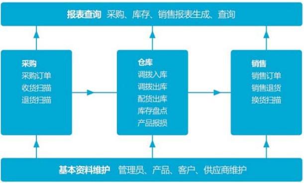 PDA在進銷存管理系統解決方案中的應用