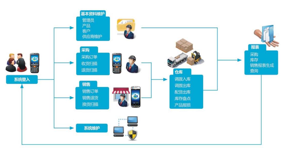 进销存管理系统解决方案流程图