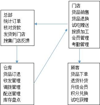 连锁门店销售管理解决方案流程图