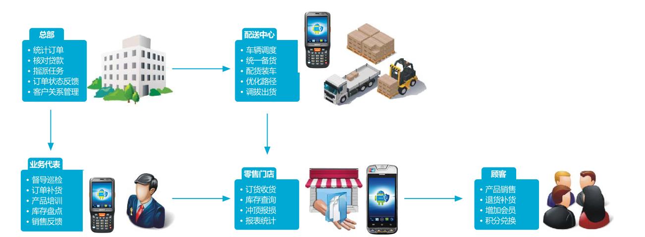 連鎖零售移動管理解決方案流程圖