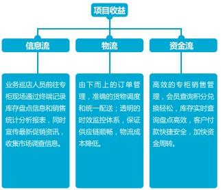 連鎖零售移動管理解決方案獲益分析