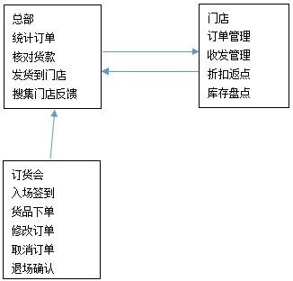 订货会信息化管理解决方案流程图