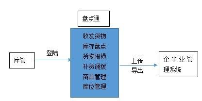 智能仓储盘点管理解决方案流程图