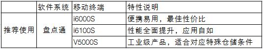 龙8娱乐_智能仓储盘点管理解决方案系统组成
