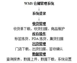 WMS仓储管理解决方案