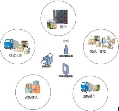 WMS仓储管理解决方案流程图
