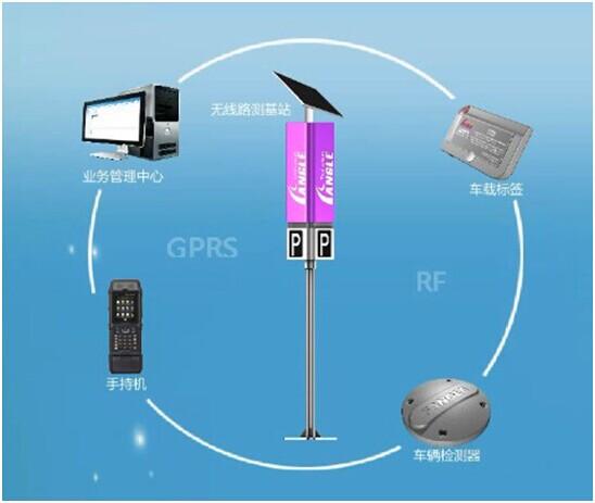 龙8娱乐平台_龙8娱乐•占道停车收费解决方案系统组成