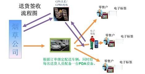 烟草配送管理解决方案流程图