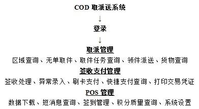 COD取派送系统图
