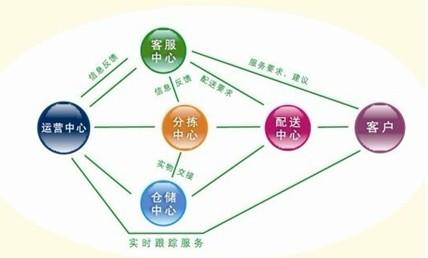 快捷COD取派管理解决方案流程图