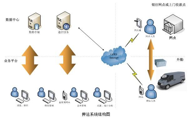 押运系统结构图